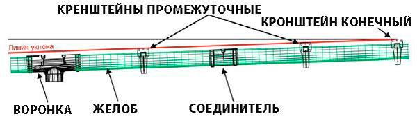 монтаж желоба для металлического водостока