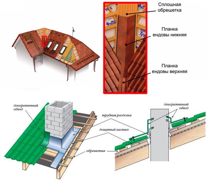 обрешетка под металлочерепицу монтеррей в местах усиления
