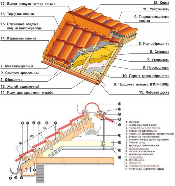 общая конструкция крыши из металлочерепицы