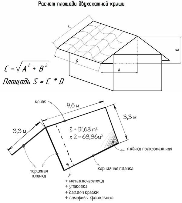 расчет количества листов металлочерепицы для укладки на крышу