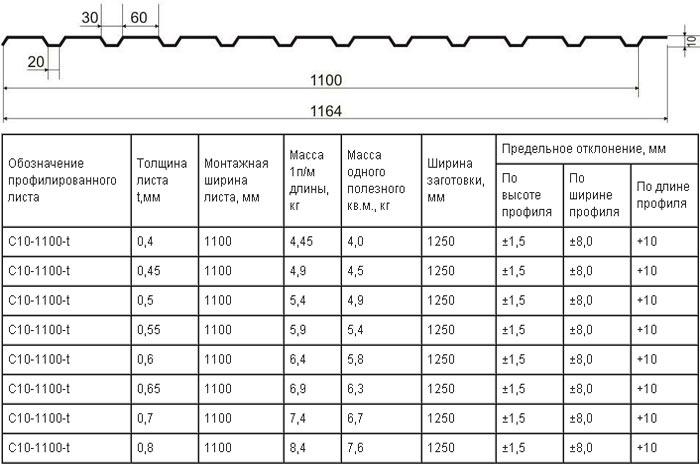размеры и вес профлиста с10
