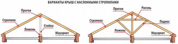разновидности систем с наслонными стропилами