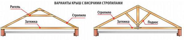 разновидности систем с висячими стропилами