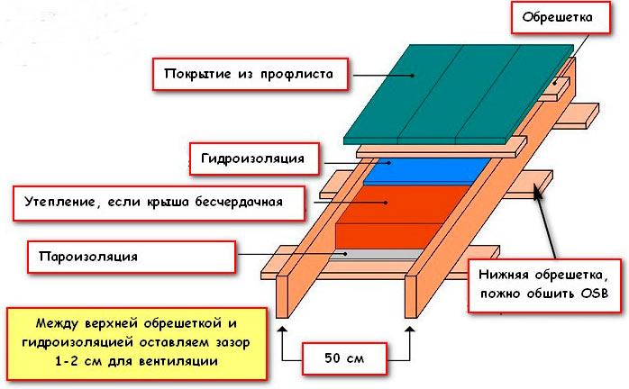 схема кровельного пирога под профилированный лист