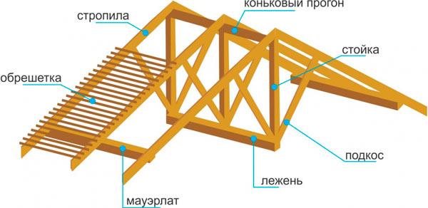 схема стропильной системы двухскатного типа
