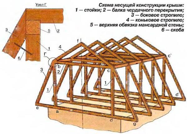 схема стропильной системы ломанного типа