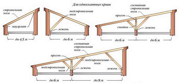 схема стропильной системы односкатного типа