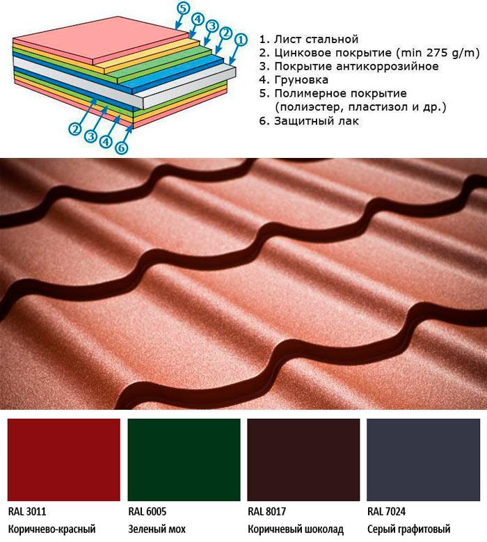 структура и цвета металлочерепицы викинг