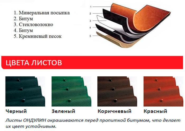 структура и цвета ондулина