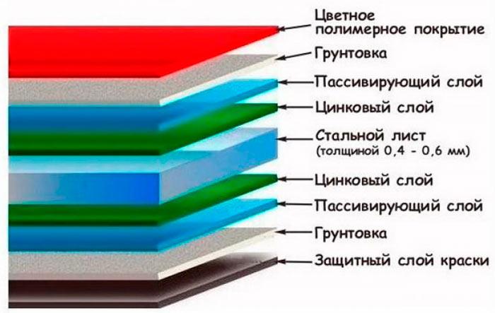 структура испанской металлочерепицы