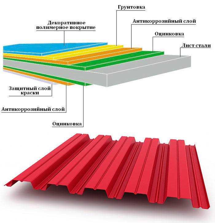 структура профнастила нс44