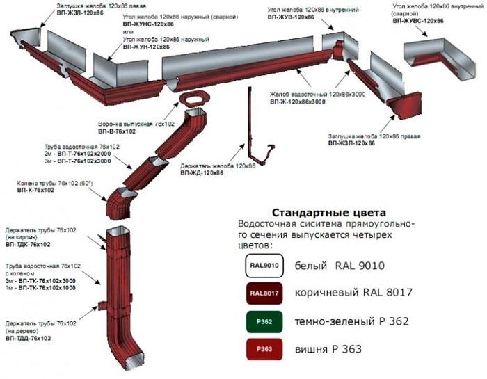 устройство металлического водостока для крыши