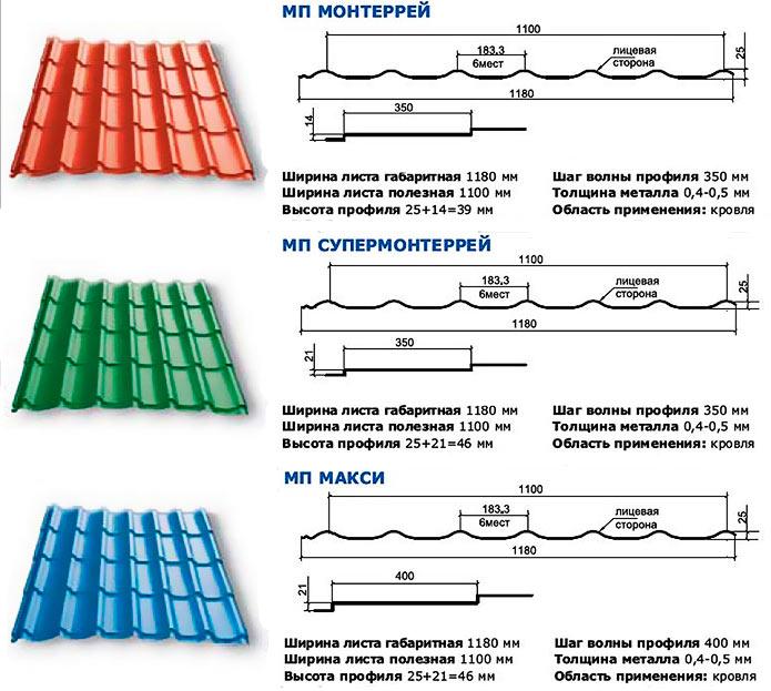 характеристики листов металлочерепицы монтеррей