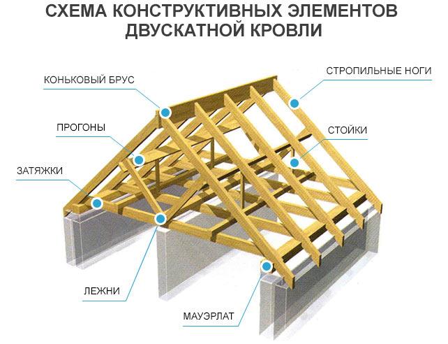 конструкция и основные элементы стропильной системы двускатной крыши