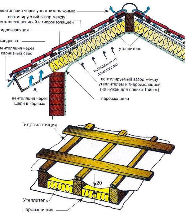 конструкция кровли, покрытой металлочерепицей монтеррей