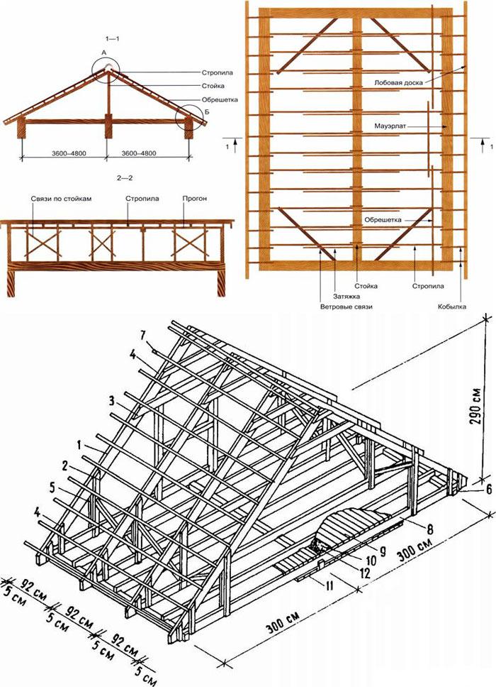 схема (чертеж) стропильной системы двухскатной крыши