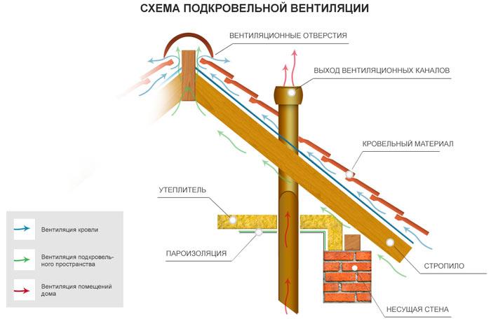 схема подкровельной вентиляции на металлочерепицы