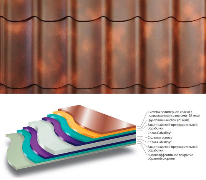структура металлочерепицы супермонтеррей