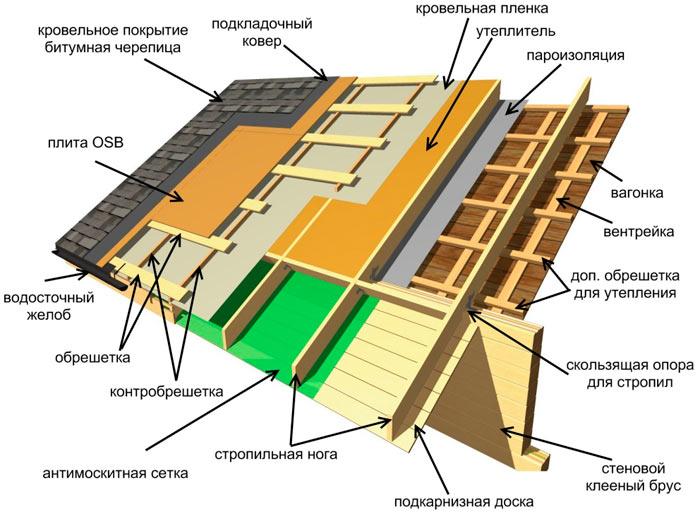 устройство кровельного пирога для мансардной крыши