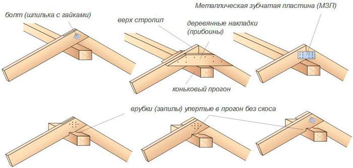 варианты крепежа стропил двускатной крыши в верхней точке