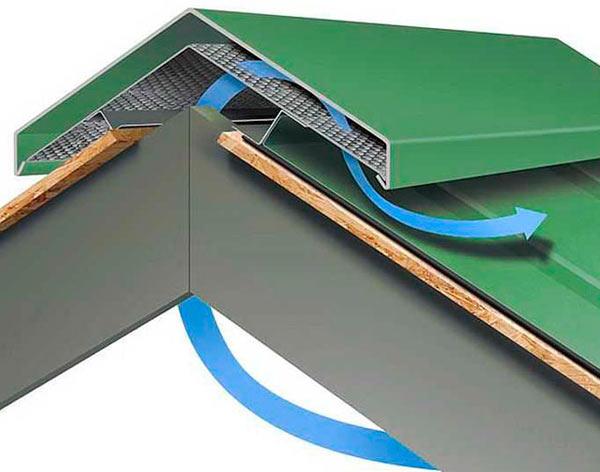 функции конька на крыше из профнастила