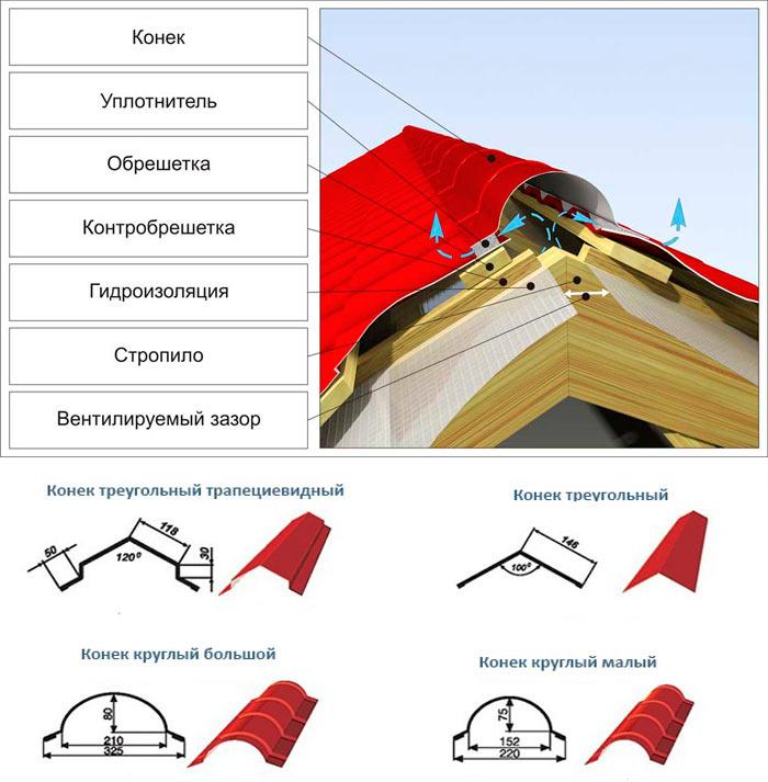 конструкция и виды конька для кровли из металлочерепицы