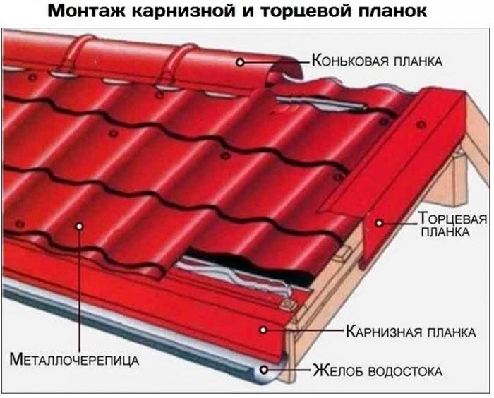 монтаж карнизной и торцевой планки на металлочерепицу