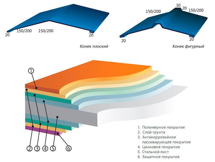 размеры и структура конька для профлиста