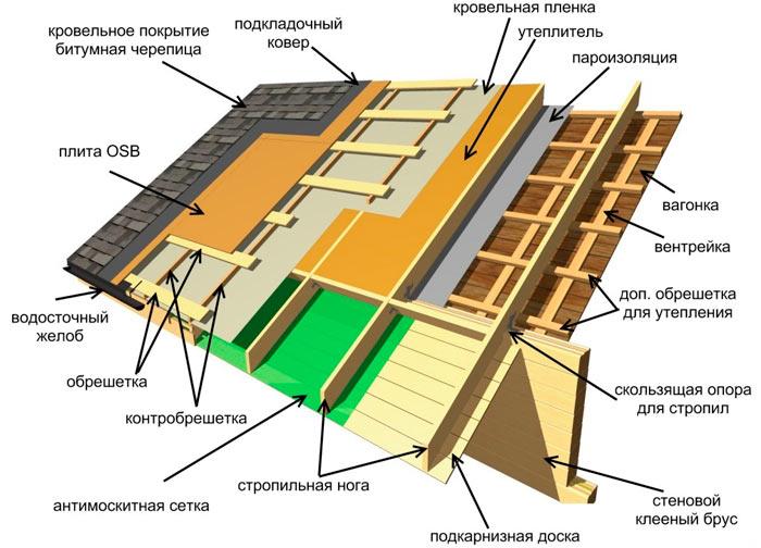 устройство пирога крыши мансардного типа