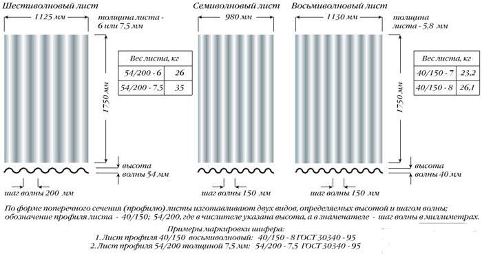 характеристики разных видов шифера