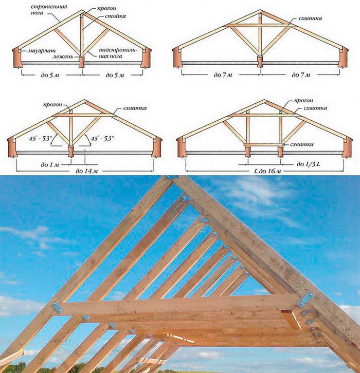 составные части стропильной системы крыши частного дома