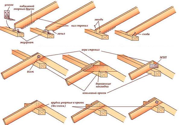 способы установки стропил на крышу частного дома