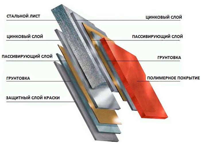структура финской металлочерепицы