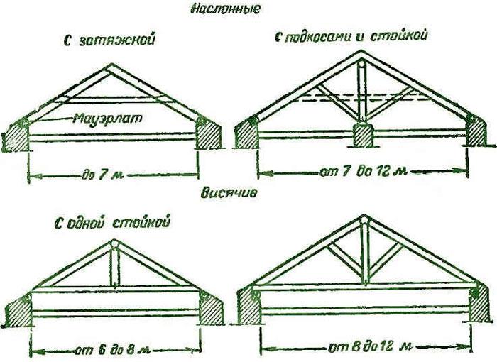 висячая и наслонная стропильная система крыши частного дома