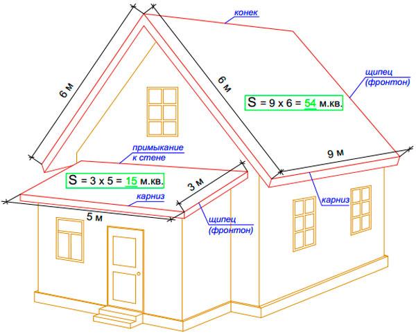 как рассчитать количество шифера на крышу
