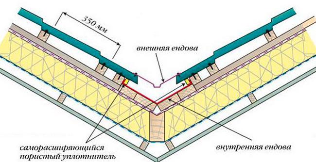 укладка ендовы металлочерепицы