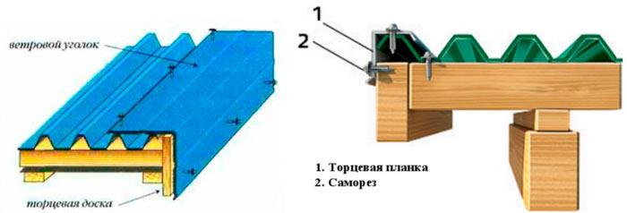 как прикрепить ветровую планку на крышу
